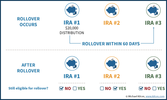 60-Day IRA Rollover Rule And Eligibility for IRA Rollover