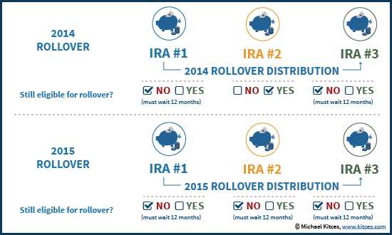 Eligibility For 60-Day IRA Rollover With Bobrow IRS Announcement 2014-32 Transition Rule