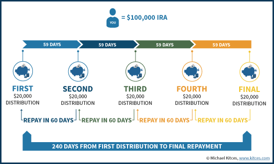 The New Once-Per-Year 60-Day IRA Rollover Rules