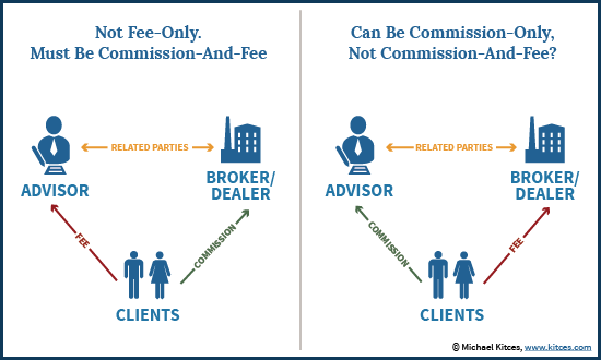 Fee-Only, Commission-Only, and Commission-And-Fee With CFP Board 3 Bucket Rule For Compensation Disclosure