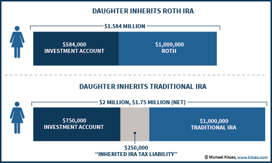 Inheriting A Traditional IRA Vs A Roth IRA