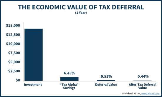 Economic Value Of Tax Loss Harvesting - Tax Alpha And Tax Deferral Value