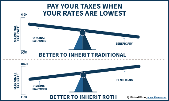 Inheriting A Traditional Vs Roth IRA - Is The Beneficiary Marginal Tax Rate Higher Or Lower?