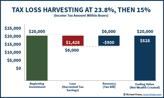 Tax Loss Harvesting - Tax Arbitrage Between 23.8% Current and 15% Future Tax Rates