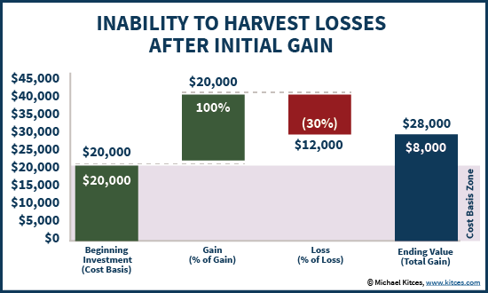 Inability For Tax Loss Harvesting After Initial Gain