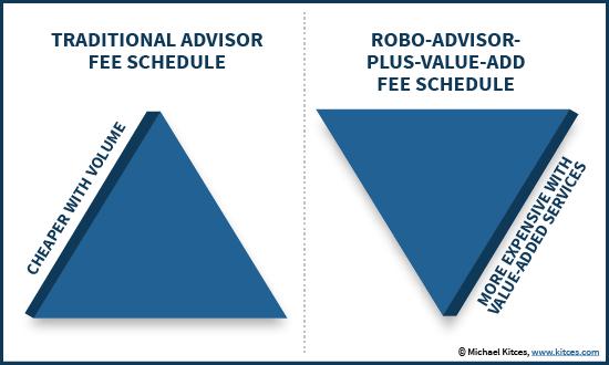 Traditional Advisor vs Robo Advisor Pricing And Value Pyramid