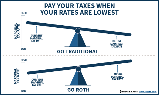 Traditional Vs Roth IRA - Pay Your Taxes When The Marginal Tax Rate Is Lowest