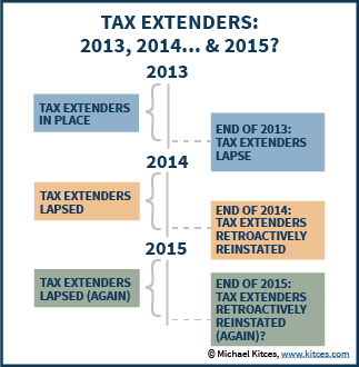 Tax Extenders Legislation: 2013, 2014, & 2015?