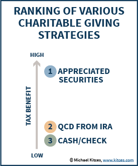 Ranking Charitable Giving Strategies - Donating Appreciated Securities, QCD from IRA, and Contributing Cash or Check