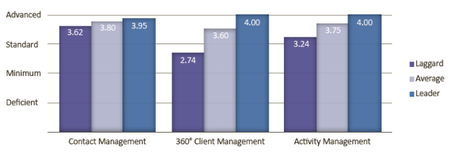 ActiFi Essential Financial Advisor CRM Functionality Chart