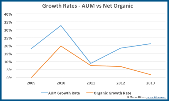 AUM vs Inorganic Growth Rates For Advisory Firms