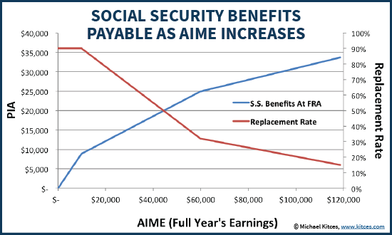 Social Security Replacement Rates And Benefits Payable As AIME Increases