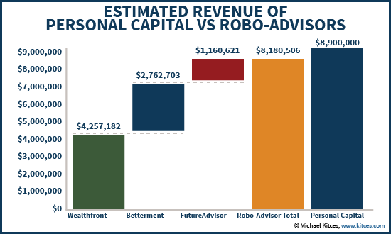 Estimated Revenue Of Personal Capital Vs Other Robo-Advisors Including Wealthfront Betterment & FutureAdvisor