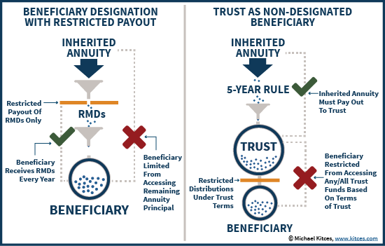 Trust As Non_Designated Beneficiary Of An Inherited Annuity Vs Using A Beneficiary Designation With Restricted Payout
