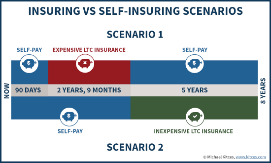Long-Term Care Insurance Scenarios With Traditional Coverage Versus High Deductible With Long Elimination Period