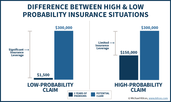 High Probability vs Low Probability Insurance Claims And Insurance Leverage