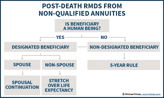 Post-Death Required Minimum Distribution (RMD) Rules From Non-Qualified Annuities