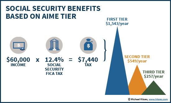 Benefits Generated By Social Security FICA Taxes Based On AIME Bend Point Threshold
