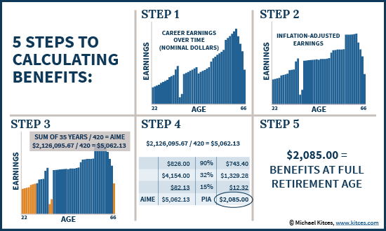 Steps For Determining Inflation-Adjusted Earnings To Calculate AIME In Determining PIA For Social Security Benefits