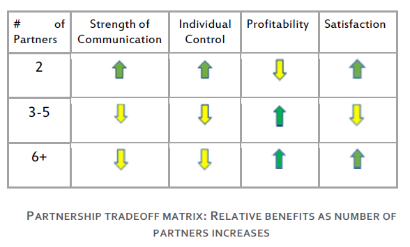 Partnership Tradeoff Matrix - Communcation Control Profitability And Satisfaction As Number Of Partners Increases