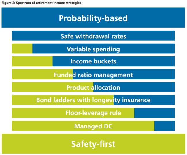 Probability Based Vs Safety First Retirement Income Strategies - Pfau & Cooper