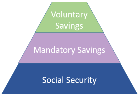 Statman Savings Pyramid
