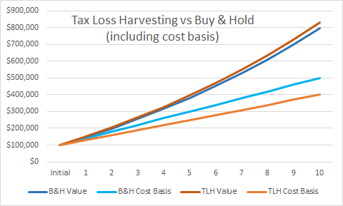 Tax Loss Harvesting vs Buy And Hold with Adjusted Cost Basis