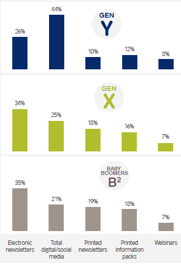 Communication With Clients - Results by Gen X, Gen Y, & Boomers for One-To-Many Communications