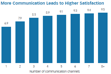 Communicating With Clients - Satisfaction And Quantity of Communication Channels