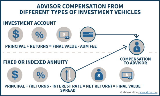 Advisor Compensation For Investment Accounts vs Fixed Annuities - AUM Fee Vs Interest Rate Spread