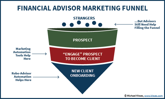 Financial Advisor Marketing Funnel - Strangers to Prospects to Clients
