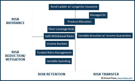 Risk Retention Vs Risk Transfer And Risk Reduction Vs Risk Avoidance - Evaluating Retirement Income Strategies