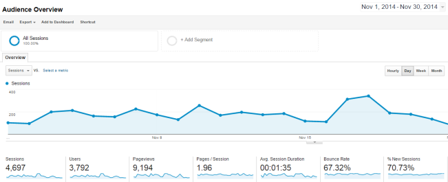 Sample Google Analytics Audience Overview Report