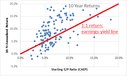 10Yr E/P To Return 1:1 Line