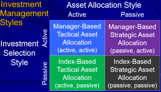 Active vs Passive Security Selection and Strategic vs Tactical Asset Allocation Styles