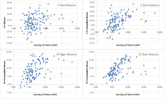 E/P Ratios Vs Subsequent Annualized Returns