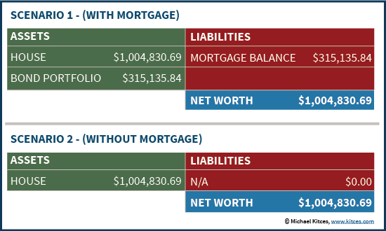Net Worth Outcomes With Or Without A Mortgage And A Matching Bond Portfolio