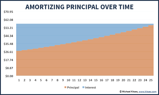 Amortizing Retiree Principal And Interest Payments Over Time