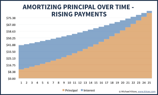 Amortizing Rising Inflation-Adjusted Principal And Interest Payments Over Time