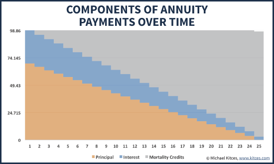 Principal, Interest, And Mortality Credit Components of An Annuity Payment