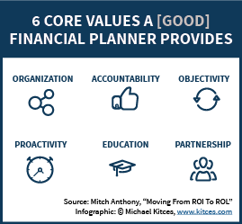 Core Values A Good Financial Planner Provides - Organization, Accountability, Objectivity, Proactivity, Education, and Partnership