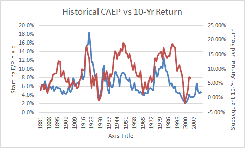 Historical CAEP vs 10 Yr Return