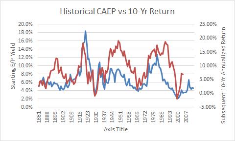 Historical CAEP vs 10 Yr Return