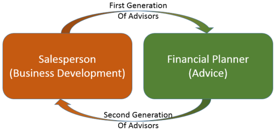 Training Financial Advisors - From Financial Planners to Salespeople