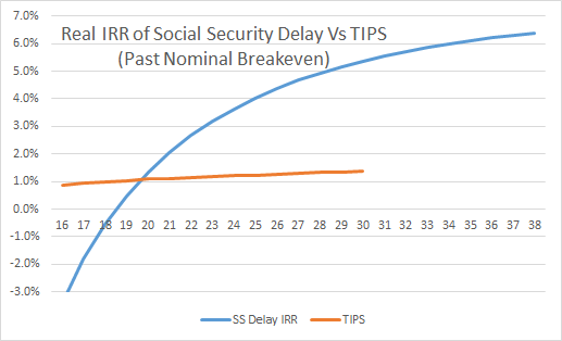 Real IRR of Social Security Delay Vs TIPS Past Breakeven