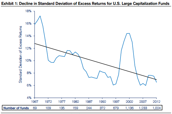 Decline In Standard Deviation Of Excess Returns - Paradox Of Skill by Mauboussin Of Credit Suisse