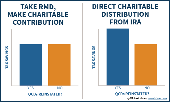 Tax Savings From QCDs Versus Just Taking RMD And Donating It For Charitable Deduction
