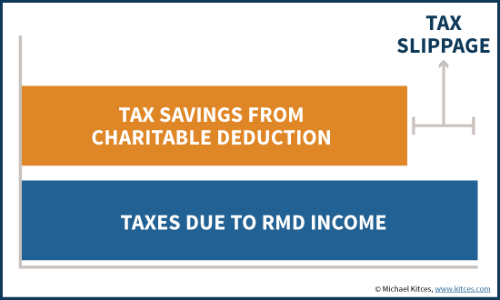 Donating Income From RMDs Not Fully Offset By Charitable Deduction - Some Tax Slippage