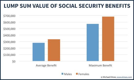 Lump Sum Value Of Average And Maximum Social Security Benefit For Males & Females
