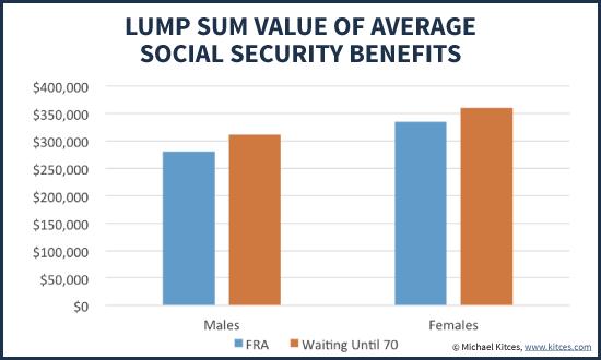 Lump Sum Value Of Average Social Security Benefits At Full Retirement Age Versus Waiting Until 70